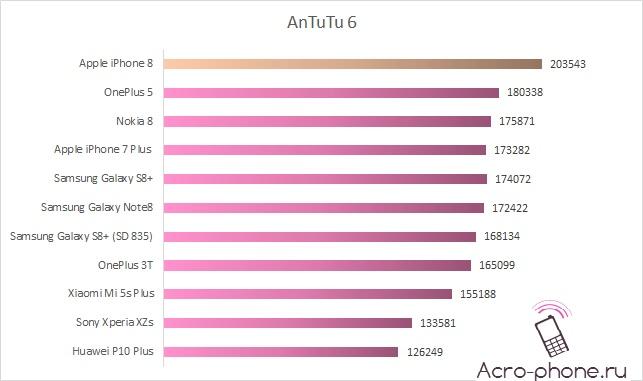 Сравнение в Antutu