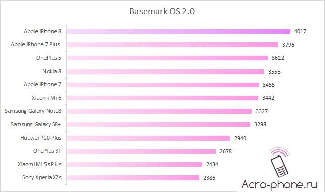 Тестирование в Basemark