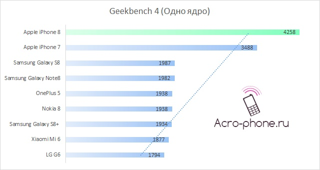 Geekbench iphone 8 тест