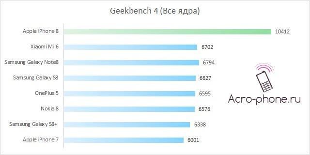 Тест в Geekbench