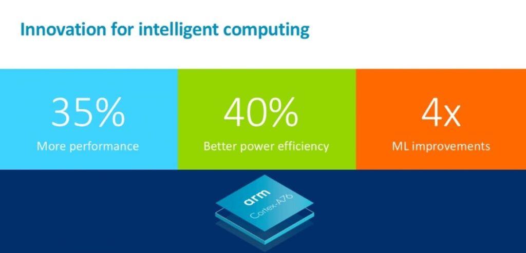 ARM Cortex A76 и Mali