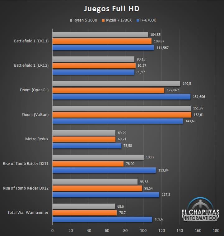 Тестирование AMD Ryzen 5 1600