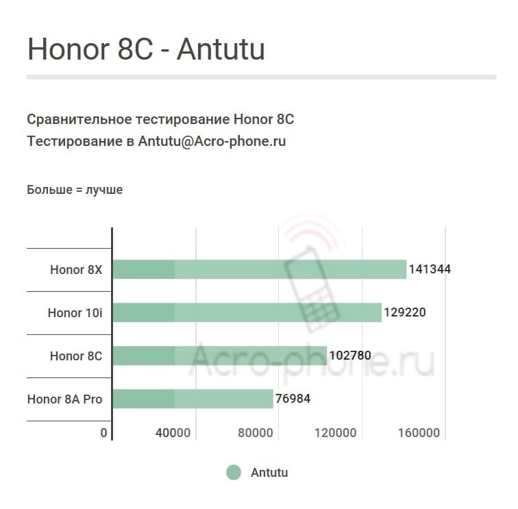 Honor 8C Antutu