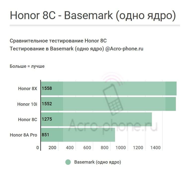 Honor 8C Basemark Одно ядро
