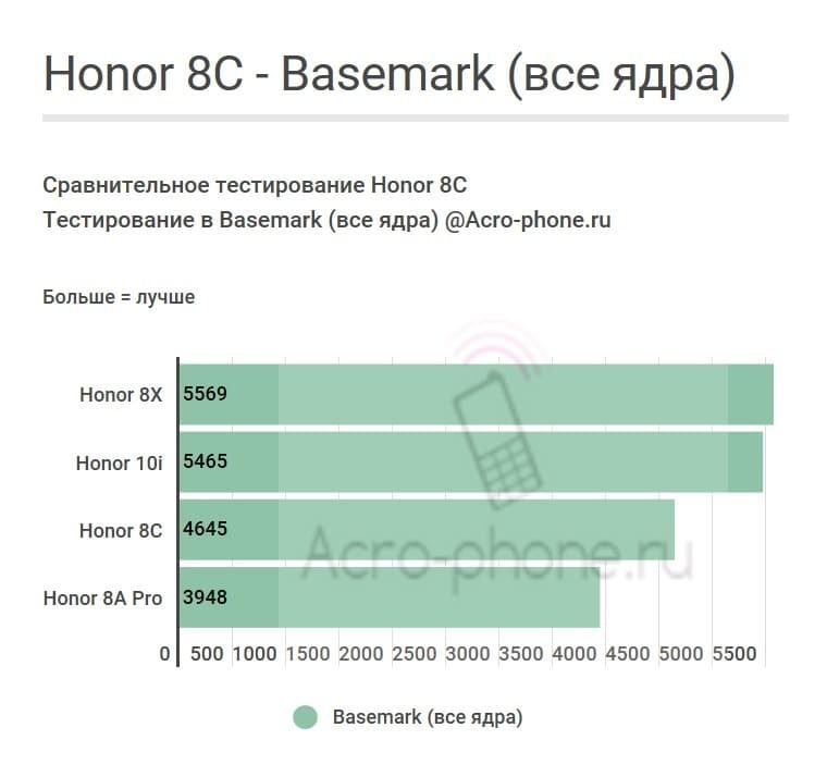 Honor 8C Basemark попугаи