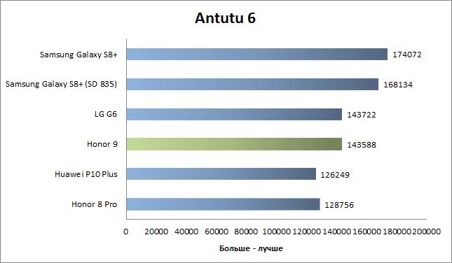 Honor_9_Antutu