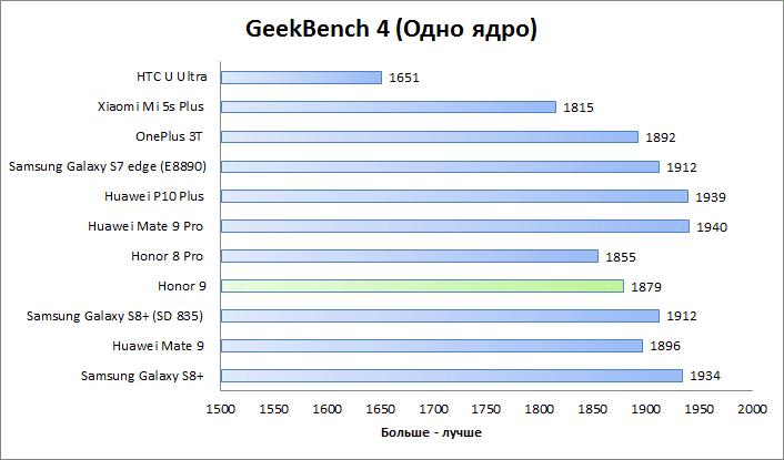 Honor 9 GeekBench