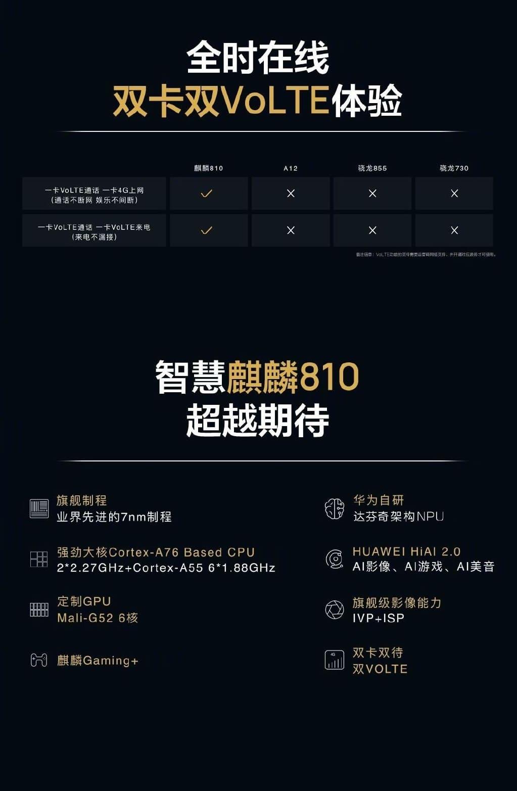 Kirin 810 - характеристики