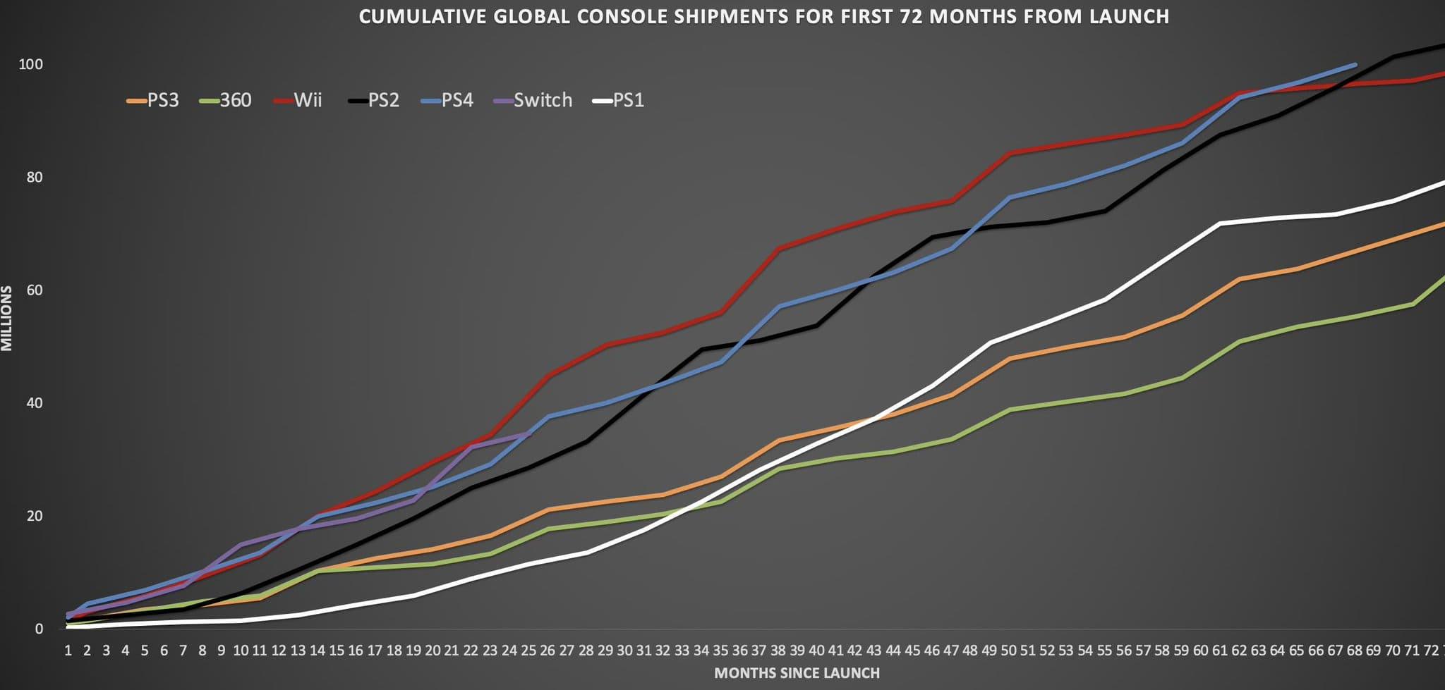 Sony Playstation 4 стала самой быстропродаваемой консолью