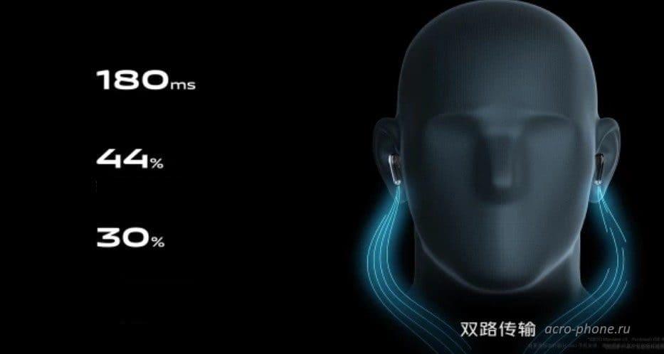 Vivo выпустила беспроводные наушники True Wireless Stereo (Vivo TWS)