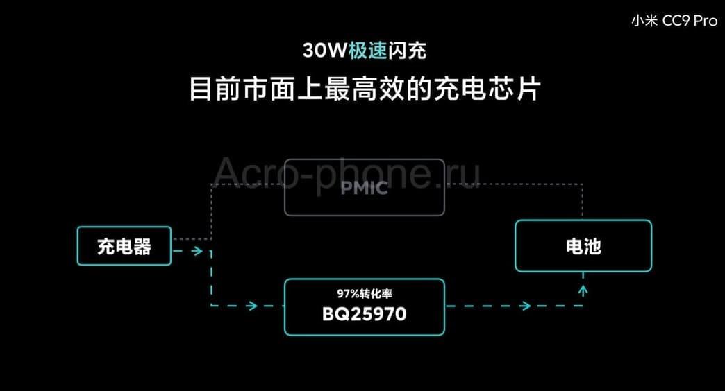 Быстрая зарядка CC9 Pro
