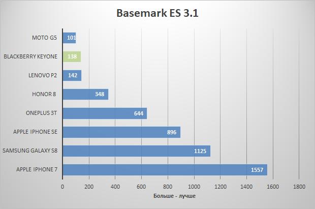 basemark ES