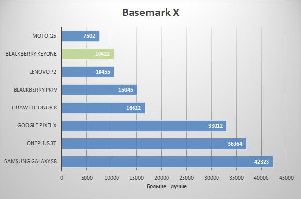 basemark-x тестирование blackberry keyone