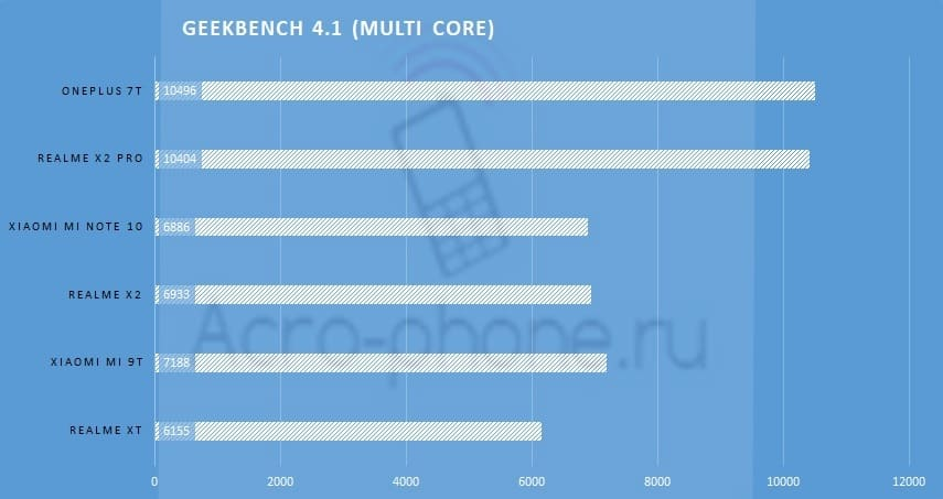 Сравнение REalme X2 Pro vs realme XT vs Mi 9T vs OnePlus 7T