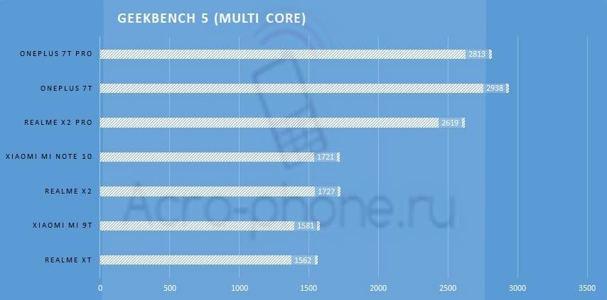 Geekbench 5 Multi COre
