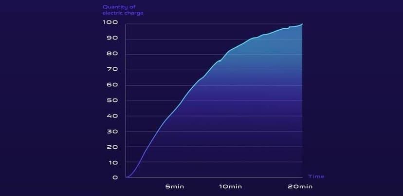 Быстрая беспроводная зарядка